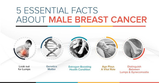 5 Essential Facts About Male Breast Cancer | Advanced Cancer
